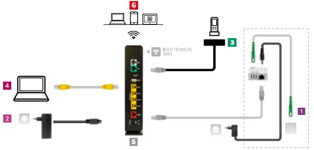Comment installer votre box plus de sfr - Comment installer la fibre optique ...