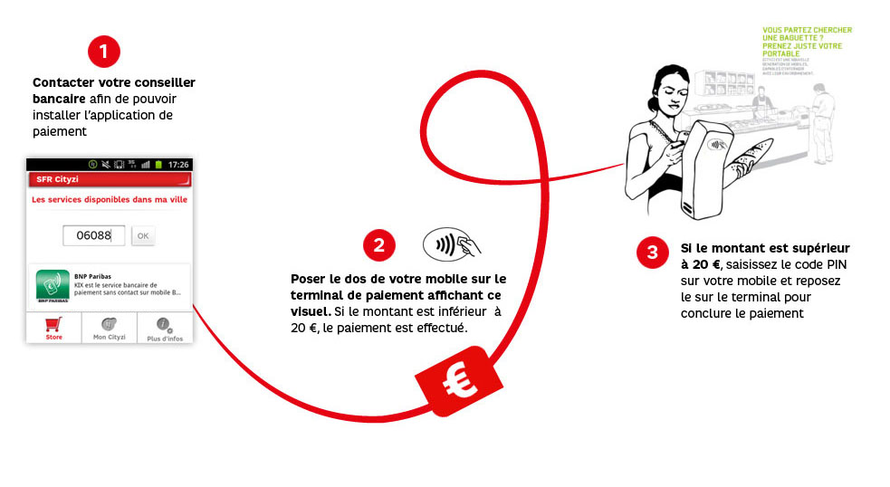 Paiement sans contact mobile : testez le NFC pour vos achats du quotidien ! | Atelier SFR