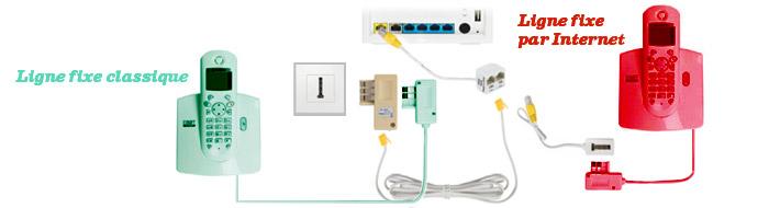 runtime internet et box telephonie fixe raccorder a nb