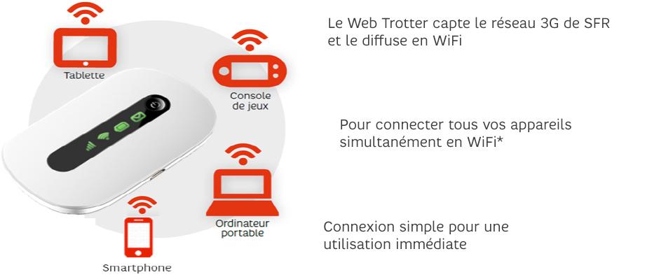 CLE INTERNET Web Trotter 21MB LS : Internet mobile avec SFR SFR