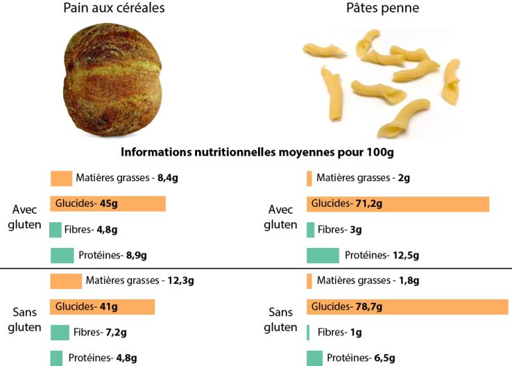 nutrition gluten