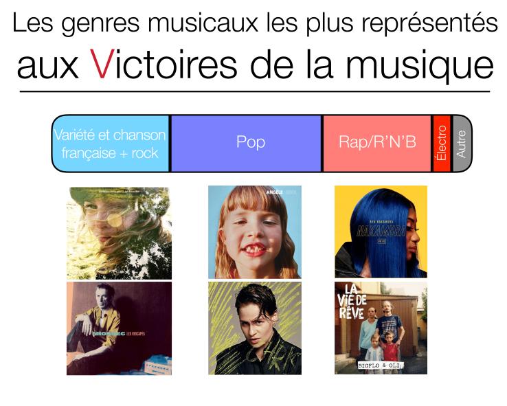 Infographie sur les Victoires de la musique 2019.