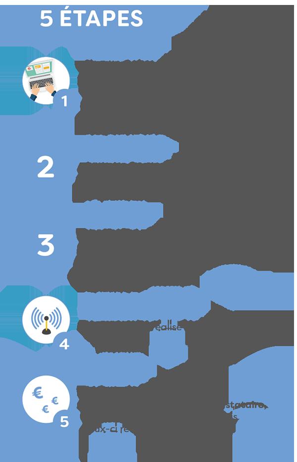 Appel à projet Wifi4EU : les 5 étapes