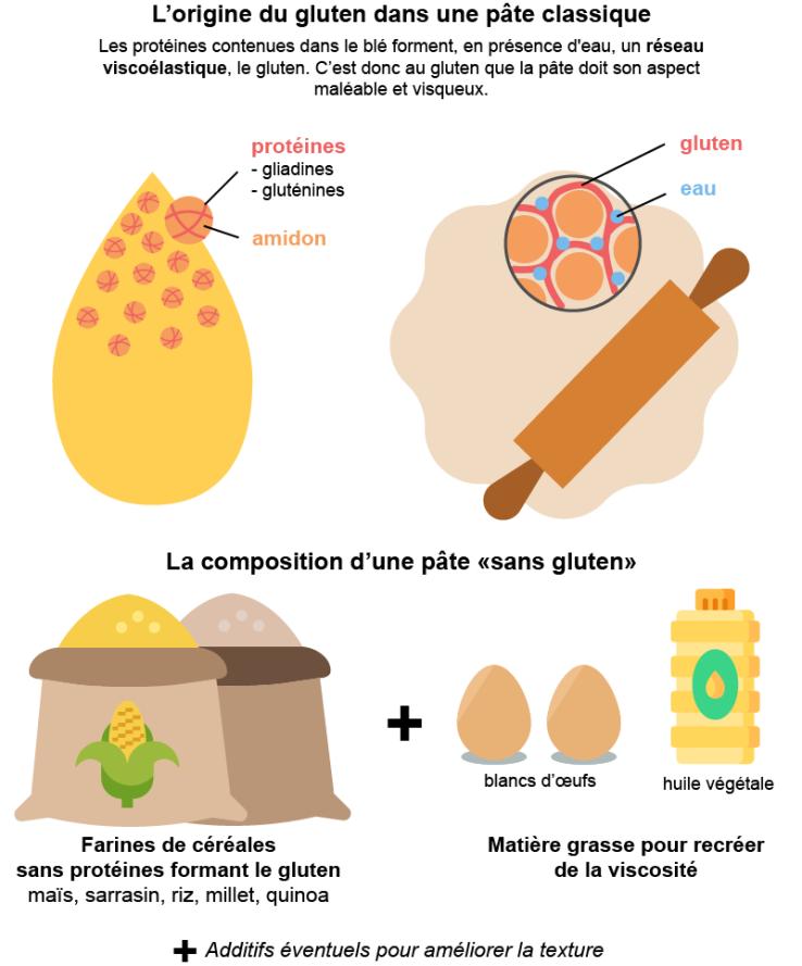 fabrication sans gluten