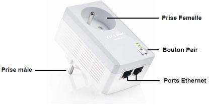 L'adaptateur CPL AV500 en détail
