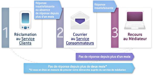 schema_mediateur_telecom_sfr