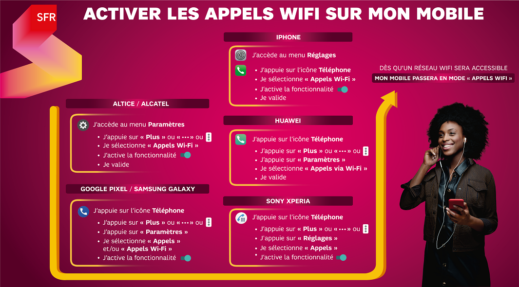 infographie_sfr_activation_appels_wifi