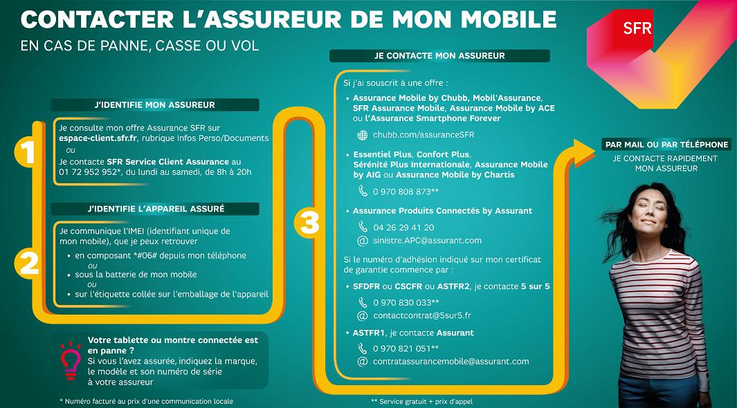 infographie_sfr_contacter_assureur_mobile_objet_connecte_sfr