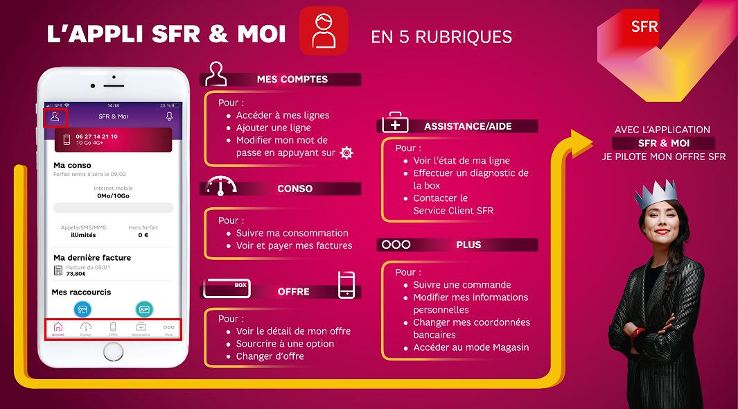 infographie_sfr_presentation_fonctionnalites_appli_sfr_et_moi