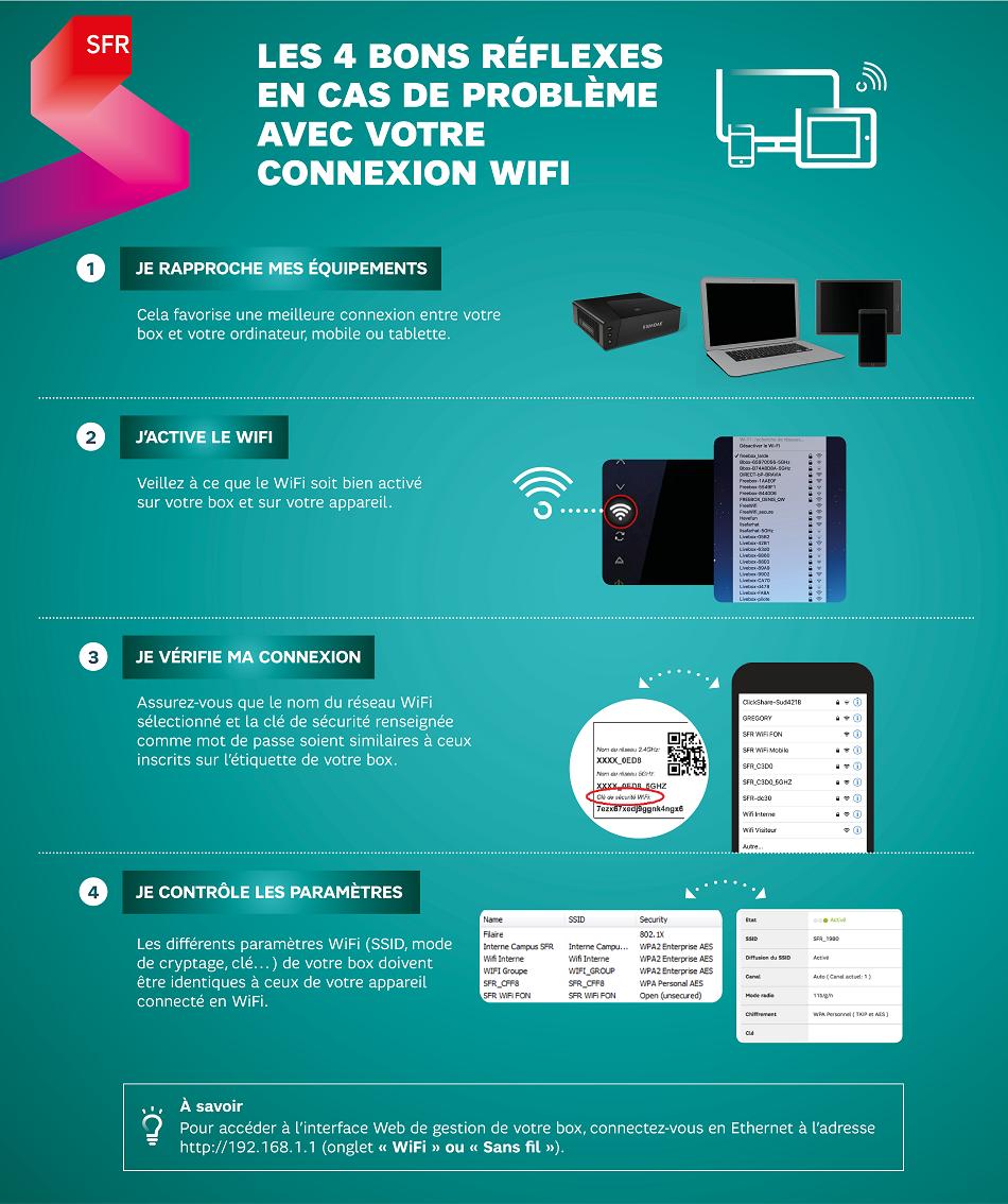 infographie_bons_reflexes_probleme_wifi