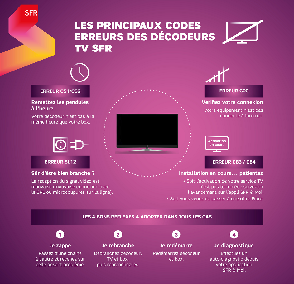 infographie_codes_erreurs_tv