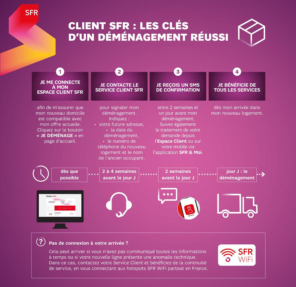 infographie_demenagement_sfr