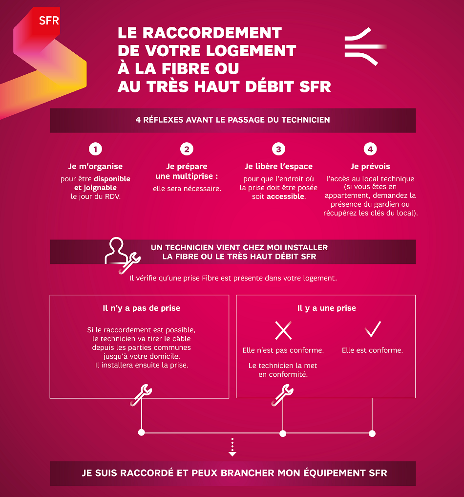 infographie_sfr_raccordement_thd
