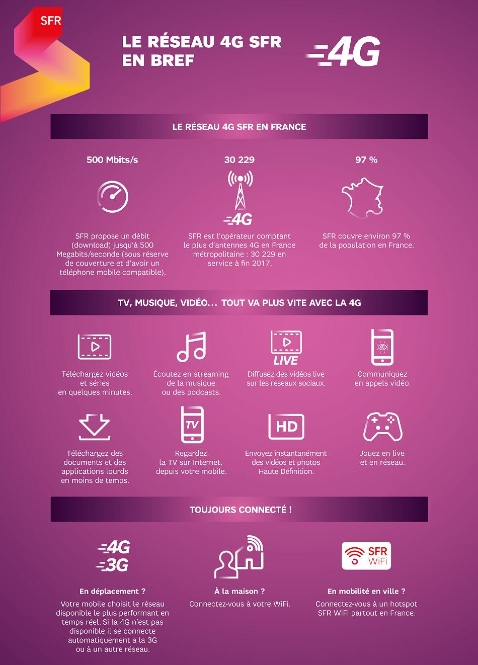 infographie_reseau_4G_sfr