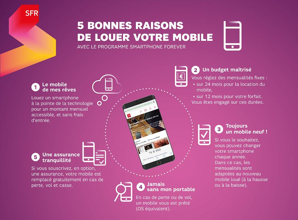infographie_avantages_location_mobile_sfr
