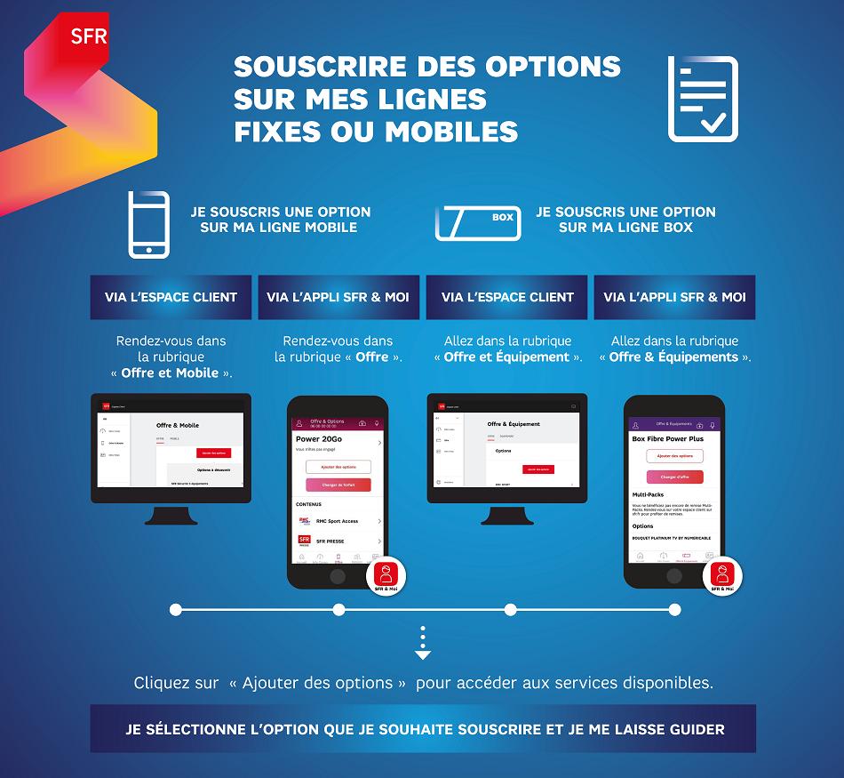 infographie_souscrire_options_sfr