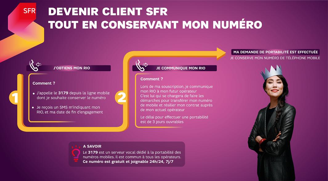 infographie_sfr_portabilite_numero_mobile