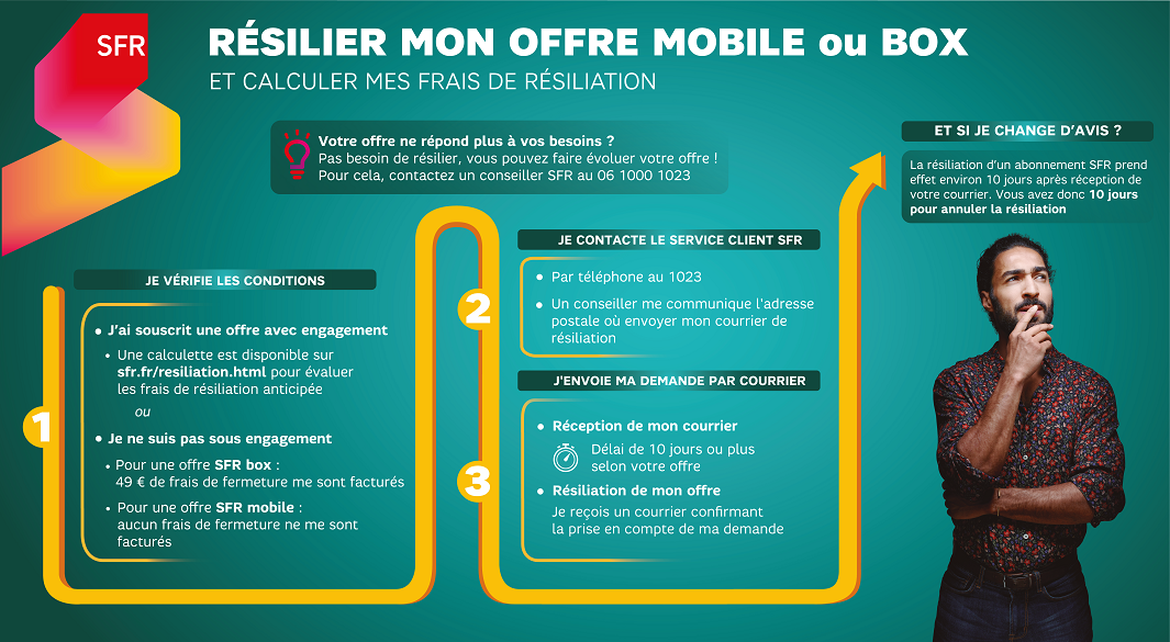infographie_sfr_resilier_offre_fixe_mobile