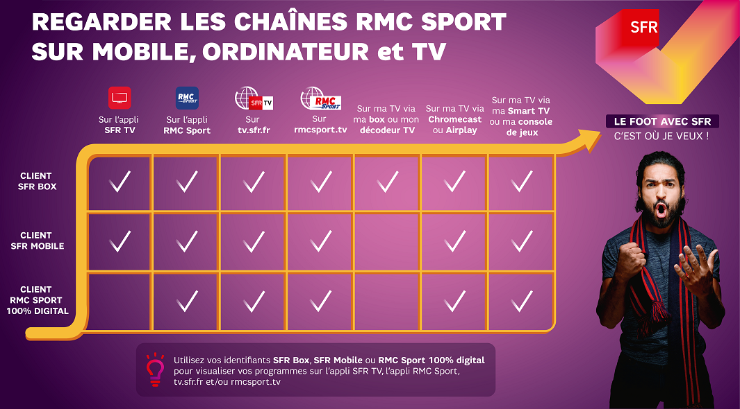 infographie_sfr_regarder_rmc_sport