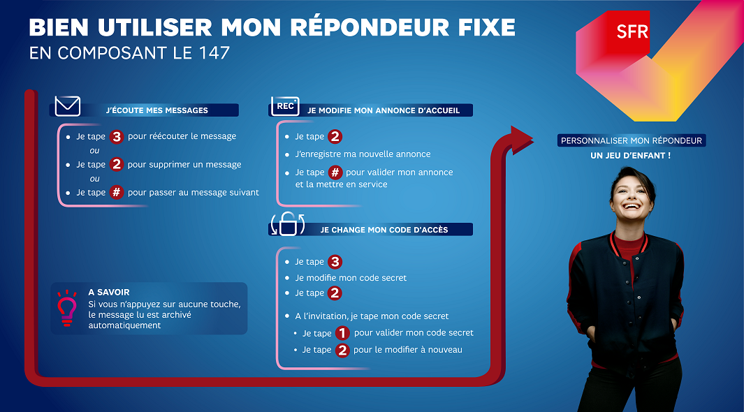 infographie_sfr_utiliser_repondeur_fixe