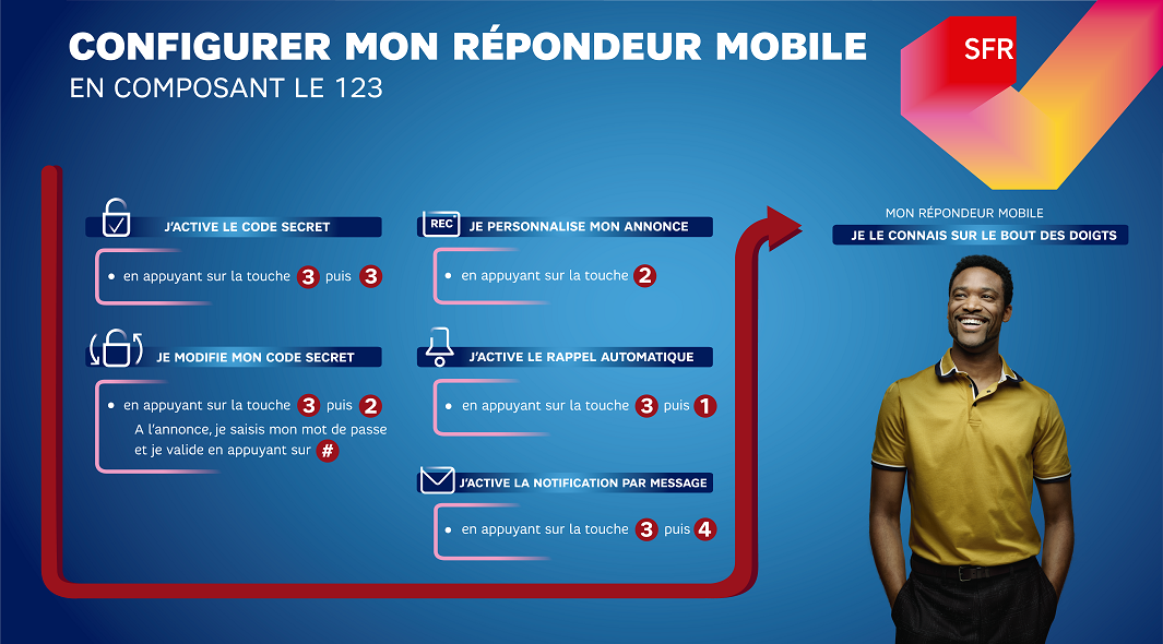 infographie_sfr_utiliser_repondeur_mobile
