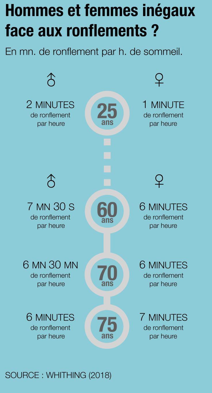 Infographie sur le ronflement selon l'âge et le sexe.