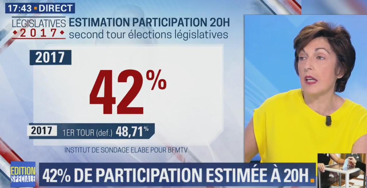 Mélenchon, Le Pen, Valls... Les 10 résultats marquants du second tour
