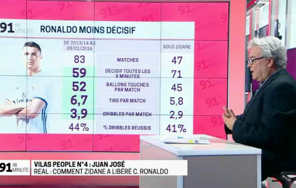 13h44 Cristiano Ronaldo :