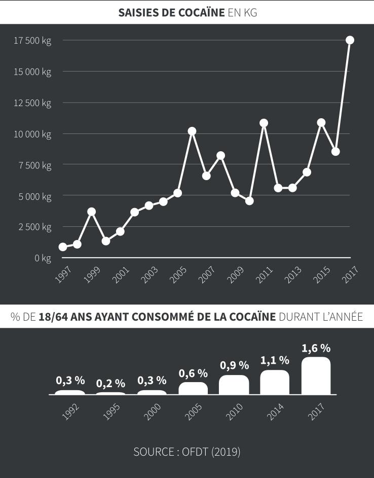 Infographie sur la cocaïne en France.