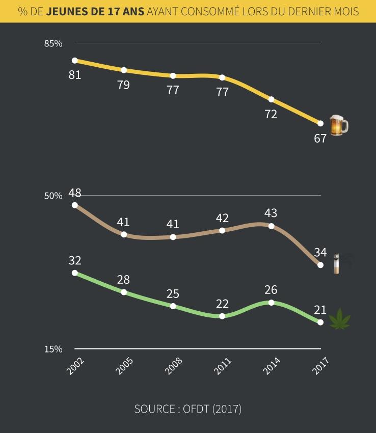 Infographie sur le rapport des jeunes de 17 ans aux drogues et à l'alcool.