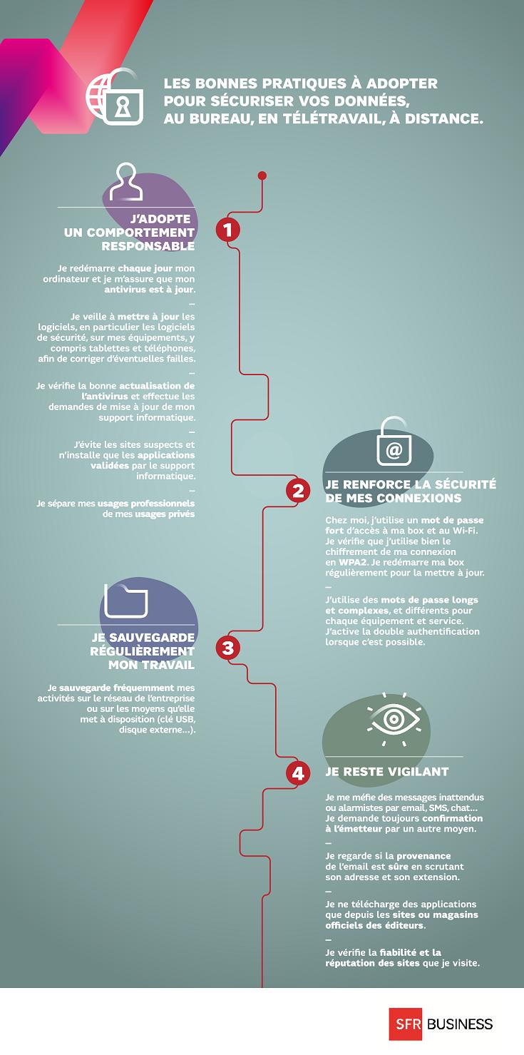 Sécurité informatique : 4 règles simples à suivre en entreprise | SFR  Business