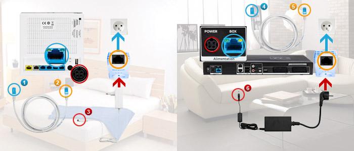 Comment installer vos adaptateurs cpl for Tv chambre sans prise antenne
