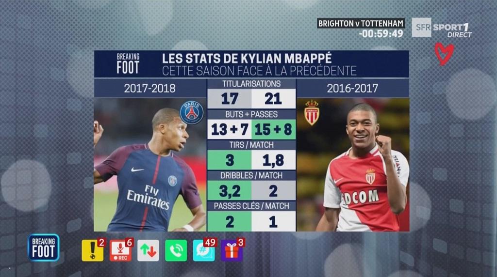 Ligue 1: Mbappé élu joueur du mois de mars