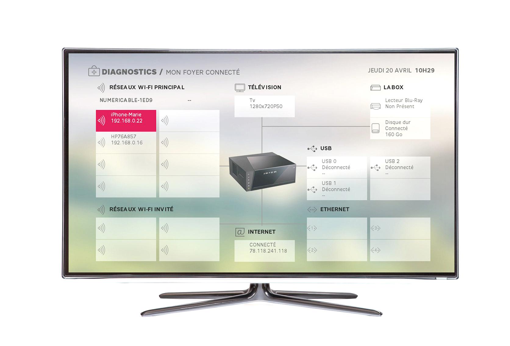 visualisez sur votre tv tous les appareils connect s la box sfr sfr news. Black Bedroom Furniture Sets. Home Design Ideas