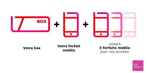 Box Mobile L Abonnement Internet Et Mobile Sfr