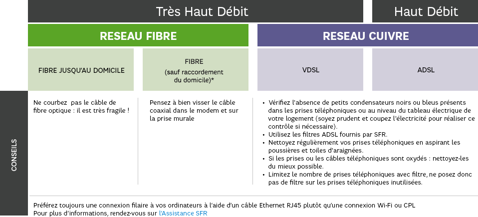 5757950e550833 Comprendre la fibre optique, informations Internet – SFR Altice
