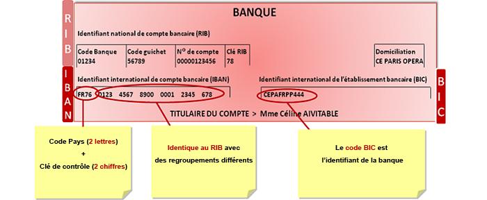 Que sont les codes BIC et IBAN ?